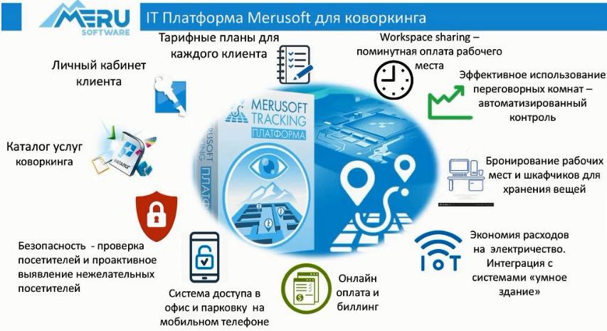 Итоги вебинара от Merusoft