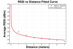 RSSI and distance dependency