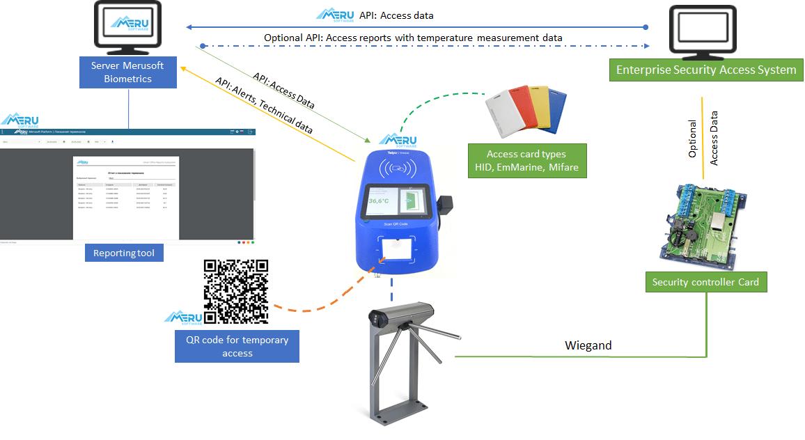 Biometrics - контроль доступа с измерением температуры