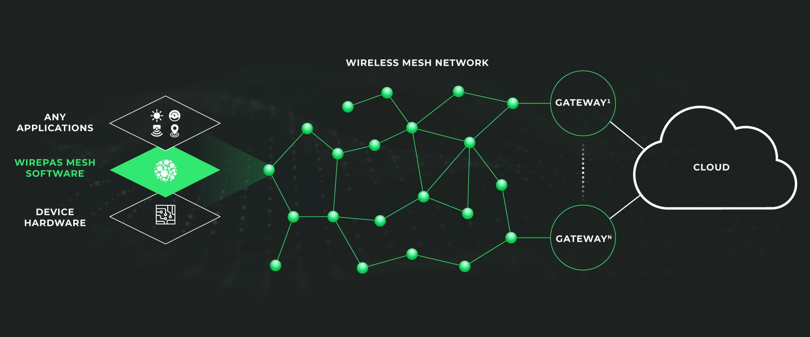 Wirepas - новые границы связи для IoT систем