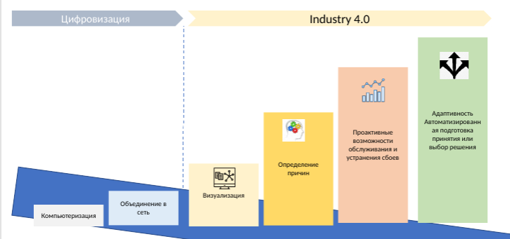 Цифровизация предприятия