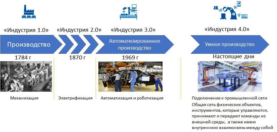 Этапы Индустрии 4.0